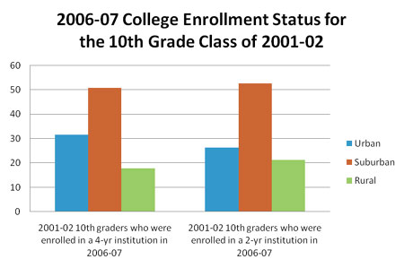 2006-07 College Enrollment Status for the 10th Grade Class of 2001-02