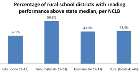 Percentage of Rural School Districts with Reading Performance Above State Median, Per NCLB