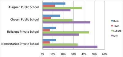 Percent distribution of students within public and private school types, by locale (2007-08)