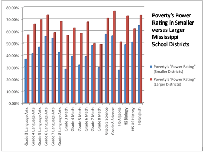 Poverty's Power Rating in Smaller versus Larger Mississippi School Districts