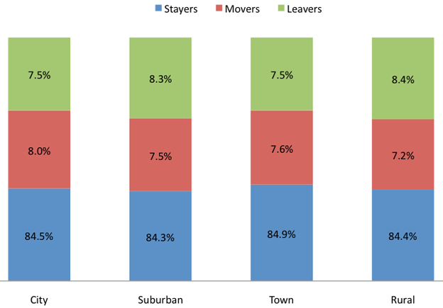Teacher Retention and Attrition by School Locale, 2008-09