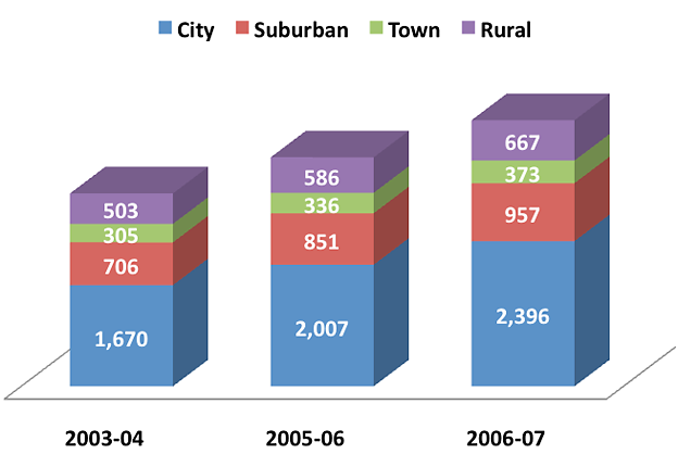 Number of Charter Schools by Locale, 2003–04 to 2006–07