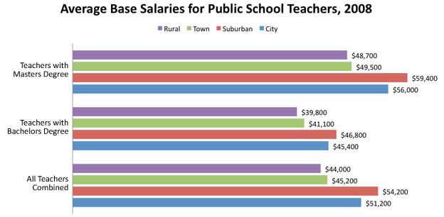RPM Graph January 2011: Average Base Salaries for Public School Teachers, 2008