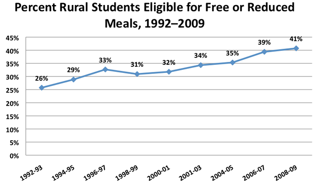 Percent Rural Students Eligible for Free or Reduced Meals, 1992–2009