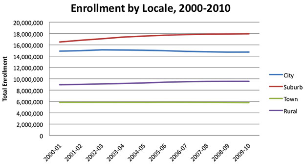 Student Enrollment by Locale, 2000-2010