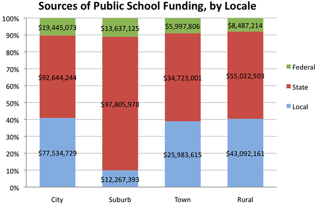 Sources of Public School Funding, by Locale