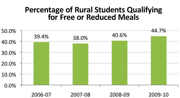 Percentage of Rural Students Qualifying for Free or Reduced Meals