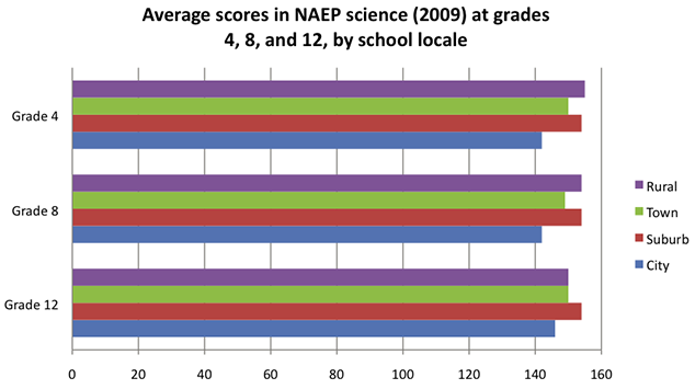 Average Scores in NAEP Science (2009) at Grades 4, 8, and 12, By School Locale