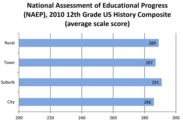 Rural School District Performance on NAEP U.S. History Assessment