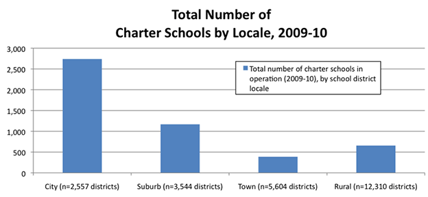 Total Number of Charter Schools by Locale, 2009-10