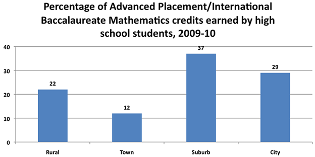 AP and IB credits earned by Locale Code, 2009-10