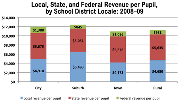 Local, State, and Federal Revenue per Pupil, by School District Locale: 2008-09