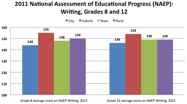 2011 National Assessment of Educational Progress (NAEP): Writing, Grades 8 and 12