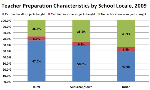 Teacher Preparation Characteristics by School Locale, 2009.
