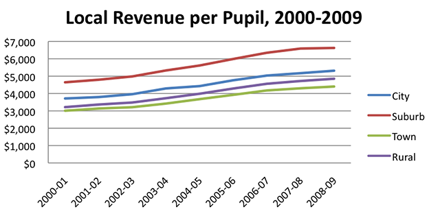 Local Revenue per Pupil, 2000-2009