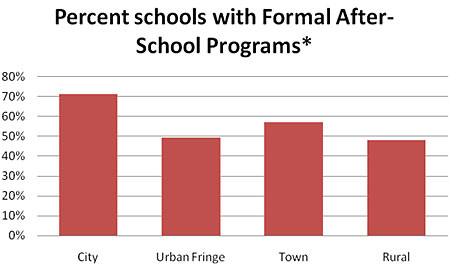 Schools with Formal After-School Programs