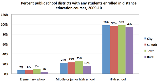 Percent Public School Districts With Any Students Enrolled in Distance Education Courses, 2009–10