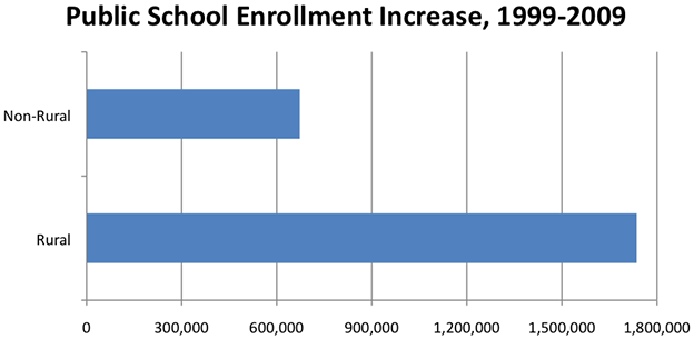 Public School Enrollment Increase, 1999-2009