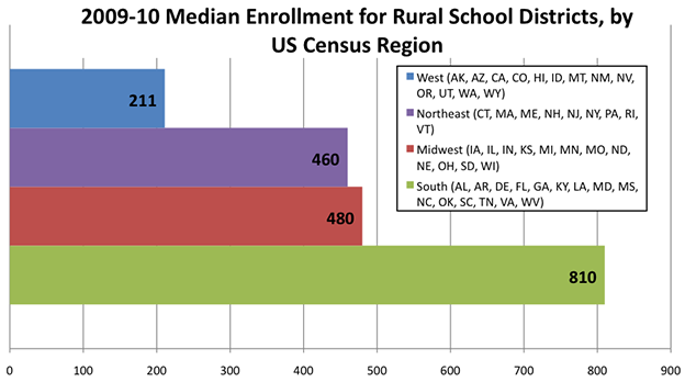 Rural School District Enrollment: Variations across Census Regions