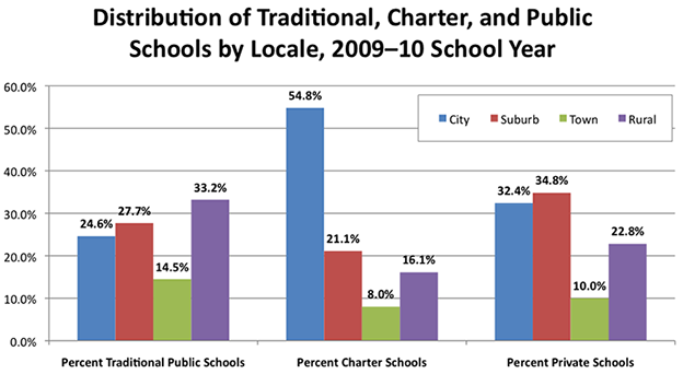 Distribution of Traditional, Charter, and Public Schools by Locale, 2009-10 School Year