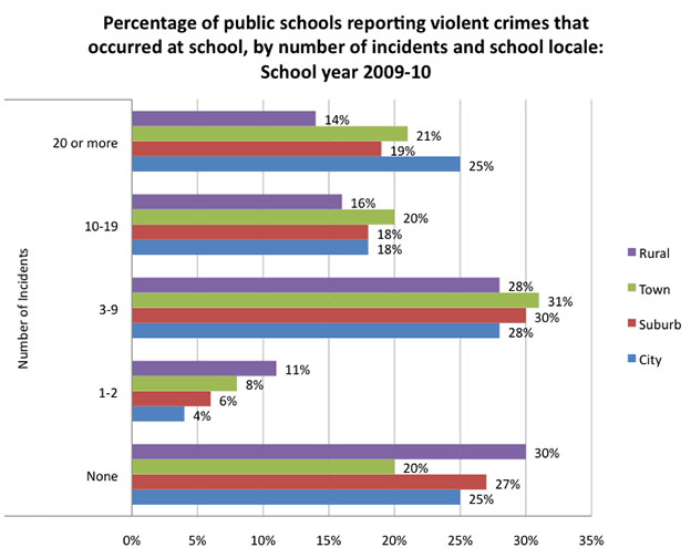 School Violent Crime: Incidence and Locale Code, 2009-10